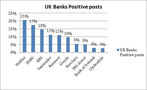 uk bank positive comment