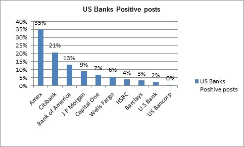 US banks - positive post