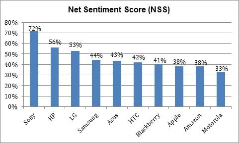 Overall Net Sentiment Score For Tablets