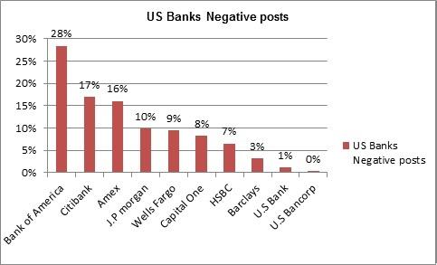US banks - negative posts
