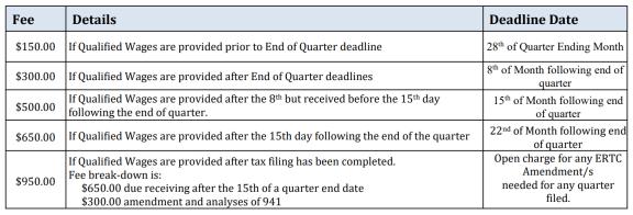 quarter-end payroll deadlines