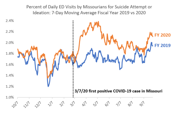 Percent of Daily ED Visits by Missourians for Suicide Attempt or Ideation