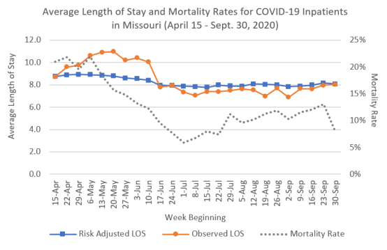 Average Length of Stay and Mortality Rates for COVID-19 Inpatients in Missouri